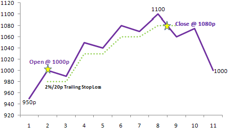 Best trailing stop loss strategy crypto