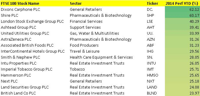 FTSE 2014 winers