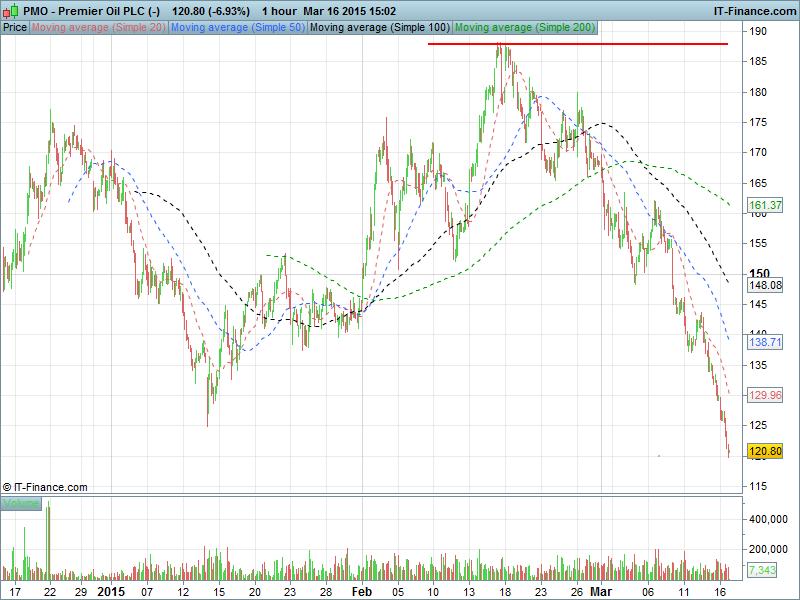 Premier Oil PLC (-)